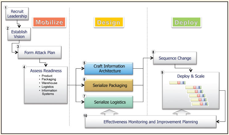 Enabling Item Level Serialization: Ten Key Steps to Ensure Success